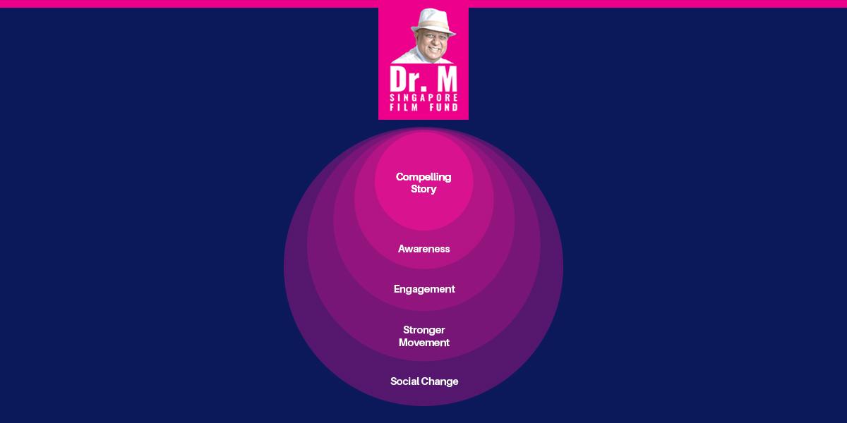 Global Business Leader Dr. M Singapore Film Fund